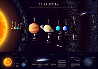 FototapetaDetailed Solar system poster with scientific information, vector