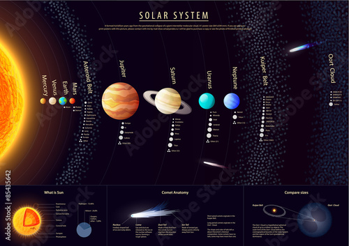 Fotografia, Obraz Detailed Solar system poster with scientific information, vector