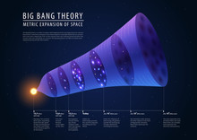 Big Bang Theory - Description Of Past, Present And Future