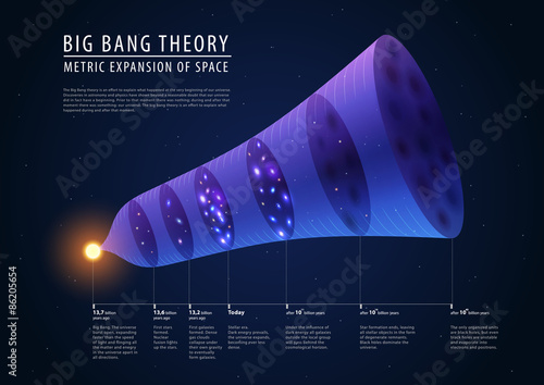 Photo  Big bang theory - description of past, present and future