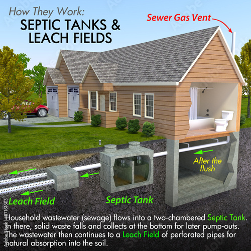 Photo  Septic Tank System Diagram
