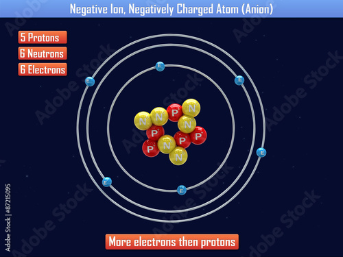 Negative Ion, Negatively Charged Atom (Anion) Canvas Print