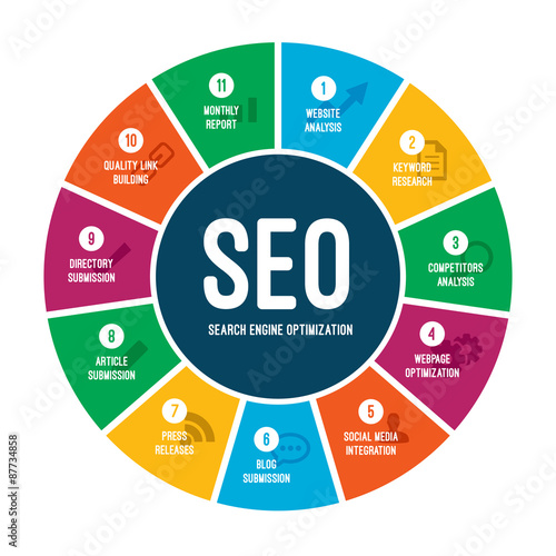 Fotografía  Search Engine Optimization SEO Process