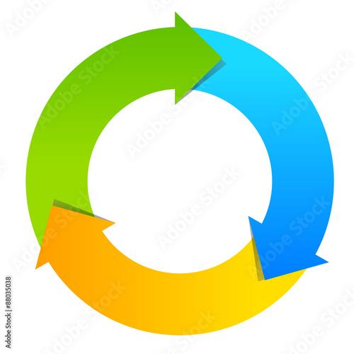 Fotografie, Obraz Lifecycle 3 part wheel diagram