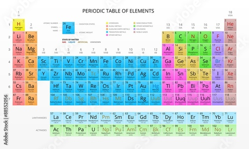 Fotografie, Obraz Mendeleev's Periodic Table of Chemical Elements, Colorful, Vector