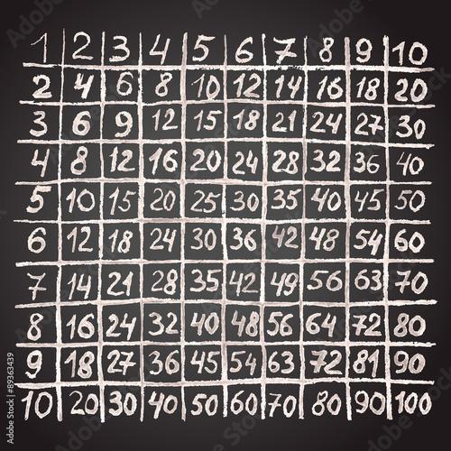 Plakat w ramie Multiplication table