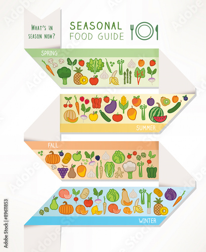 Fotografiet  Seasonal food and produce guide