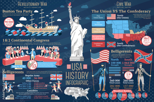 Billede på lærred Set of USA history infographics. Revolutionary and Civil wars