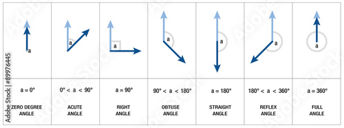 Types, measures and names of angles like RIGHT ANGLE, OBTUSE ANGLE or ACUTE ANGLE - mathematics, geometry, trigonometry science - isolated vector illustration on white background Wallpaper Mural