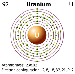 Diagram representation of the element uranium