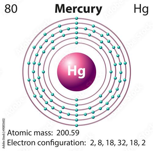 diagram representation of the element mercury