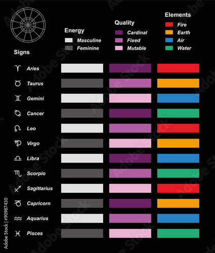 Astrology Overview Color Chart With The Twelve Astrological Signs Of