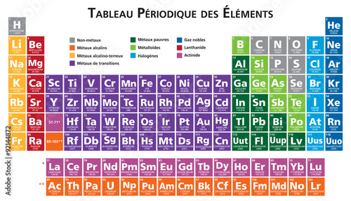 Fotografering French Periodic table of the elements illustration