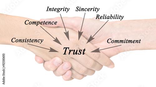 Fotografía  Diagram of trust