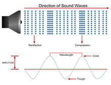 Sound Waves Propagation Illust...