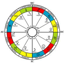 Astrology Zodiac With Natal Ch...