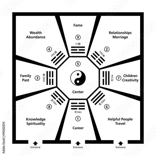 Fotografía  Feng Shui Room Classification With Baguas