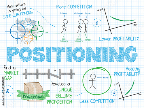 Photo POSITIONING Vector Sketch Concept