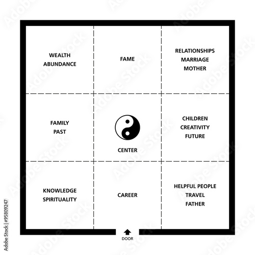 Baguas Feng Shui square room classification. Exemplary ideal room with door, nine fields and a Yin Yang symbol. Abstract black and white illustration. Wall mural