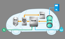 Mechanism Of FCV(fuel Cell Veh...