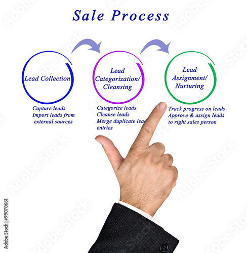 diagram of sale process buy this stock photo and explore similar