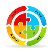 Cycle Diagram Plan Do Check Act