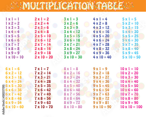 Colorful multiplication table between 1 to 10 as educational material for primar Wallpaper Mural