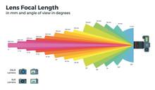 Lens Focal Length On White Background