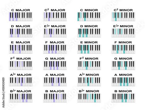 Piano Chords Canvas Print