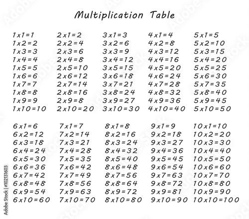 Times Tables Poster Wall Stickers tables de multiplication Tableau mural salle de classe