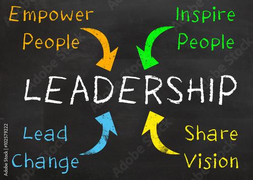 Fotografie, Obraz  Great Leadership Ideas