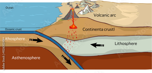 Fotografia, Obraz Convergent plate boundary created by two continental plates that slide towards e