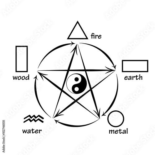 Five Elements Creation And Destructive Circles