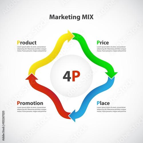 4p product price place promotion powerpoint erstellen lassen