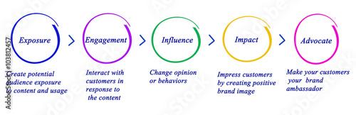 Photo Diagram of Marketing