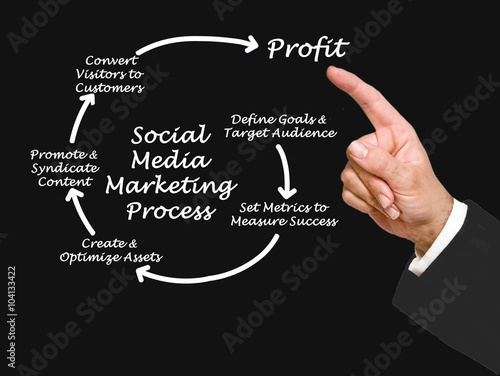 Photo  Social Media Marketing process