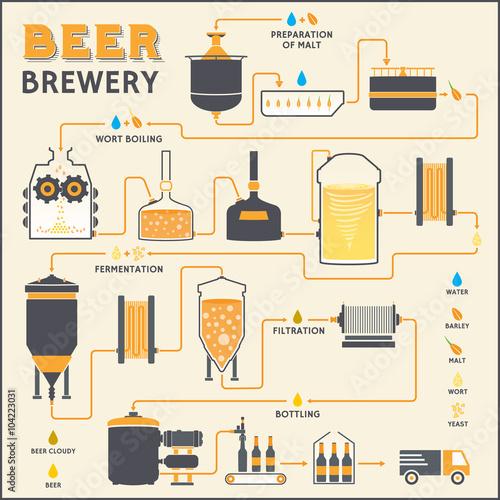 Fotografía Beer brewing process, brewery factory production