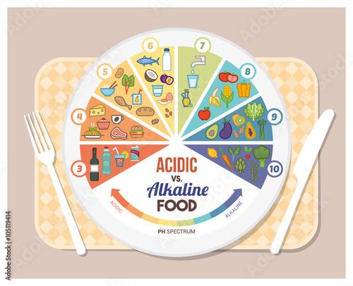 The acidic alkaline diet Canvas Print