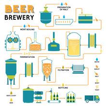 Beer Brewing Process, Brewery ...
