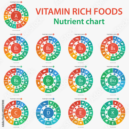 Vitamin Rich Foods  Nutrient Chart  Foods High In Vitamins