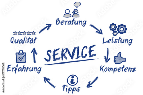 Láminas  Service