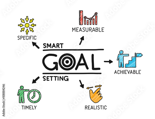 Photo  Smart Goal Setting. Chart with keywords and icons. Sketch