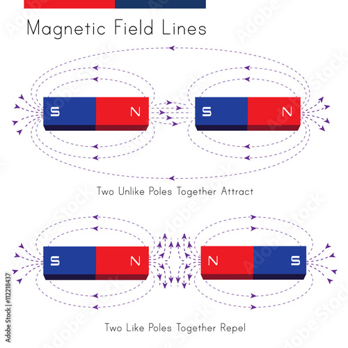 Shows a diagram of magnetic field in a situation of repelling and shows a diagram of magnetic field in a situation of repelling and attraction ccuart Images