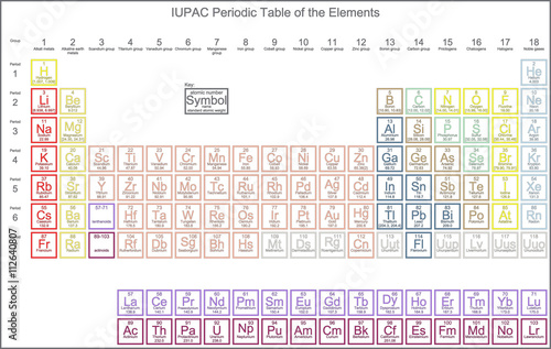 Periodic Table Of The Elements Approved By The Iupac January 8