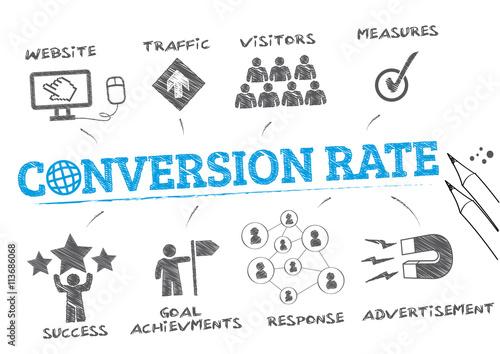 Fotografiet conversion rate concept