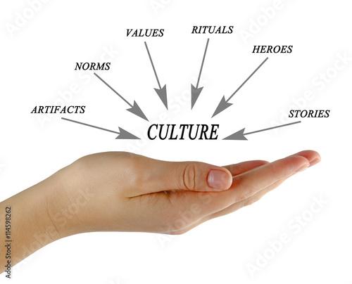Components of culture Fototapeta