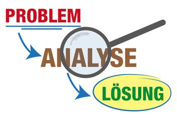 Problem-Analyse-Lösung