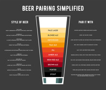 Different Types Of Beer Poster Vector Illustration.