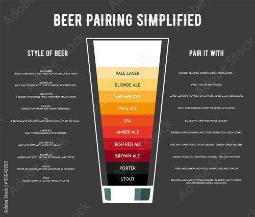 Fotomural Different types of beer poster vector illustration.
