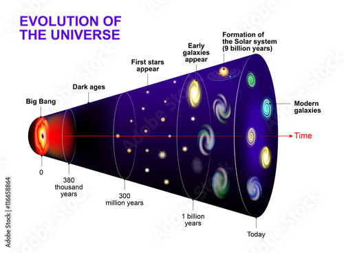Photo  Evolution of the Universe